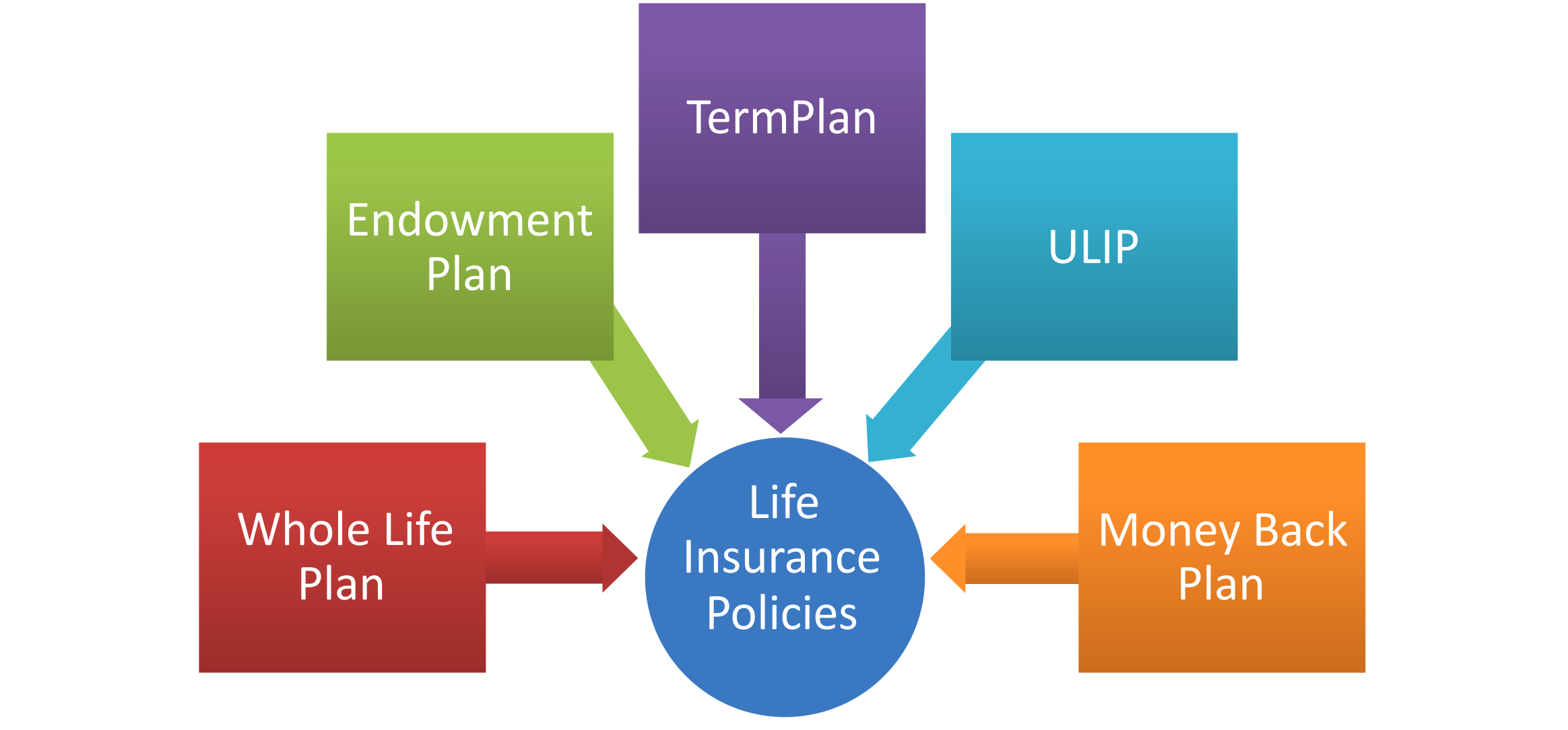 Whole Life Insurance Pros and Cons