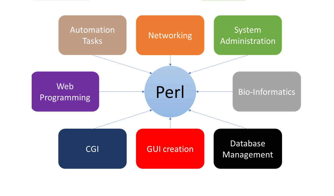 pros and cons of perl programming language