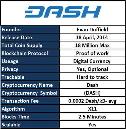 Pros and cons of dash cryptocurrency